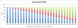 Sales Forecast Profile
